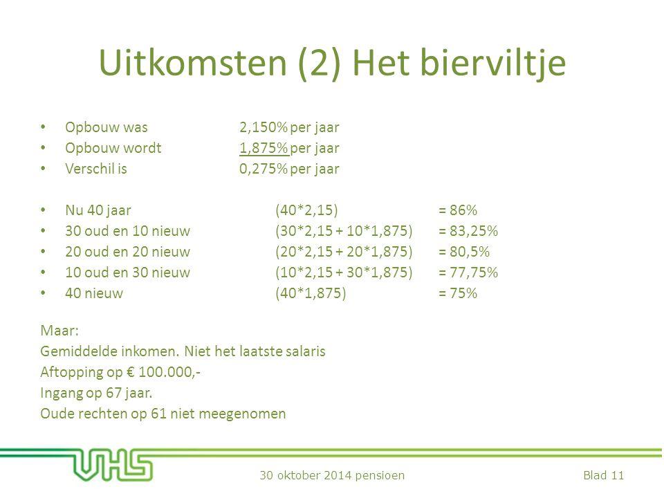 Uitkomsten (2) Het bierviltje Opbouw was 2,150% per jaar Opbouw wordt 1,875% per jaar Verschil is 0,275% per jaar Nu 40 jaar (40*2,15) = 86% 30 oud en