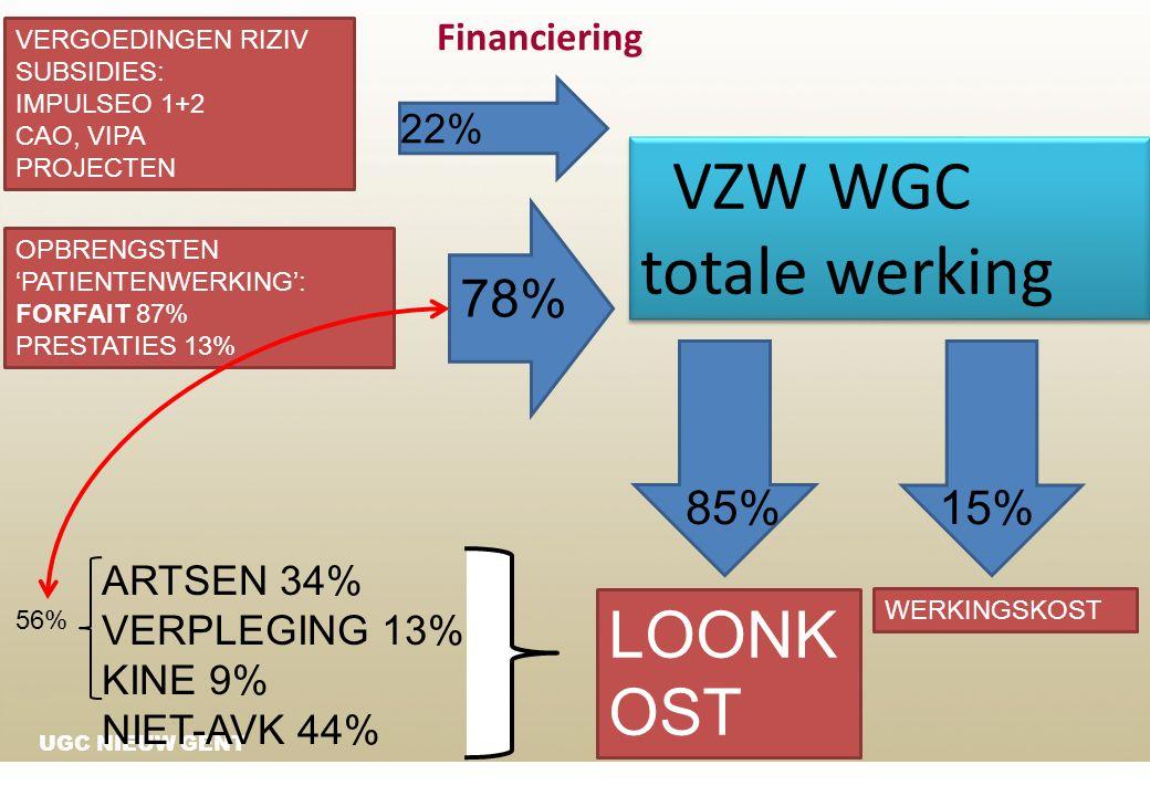UGC NIEUW GENT VZW WGC totale werking Financiering OPBRENGSTEN 'PATIENTENWERKING': FORFAIT 87% PRESTATIES 13% VERGOEDINGEN RIZIV SUBSIDIES: IMPULSEO 1