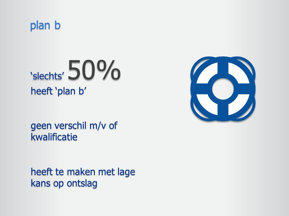 'slechts' 50% heeft 'plan b' geen verschil m/v of kwalificatie heeft te maken met lage kans op ontslag plan b