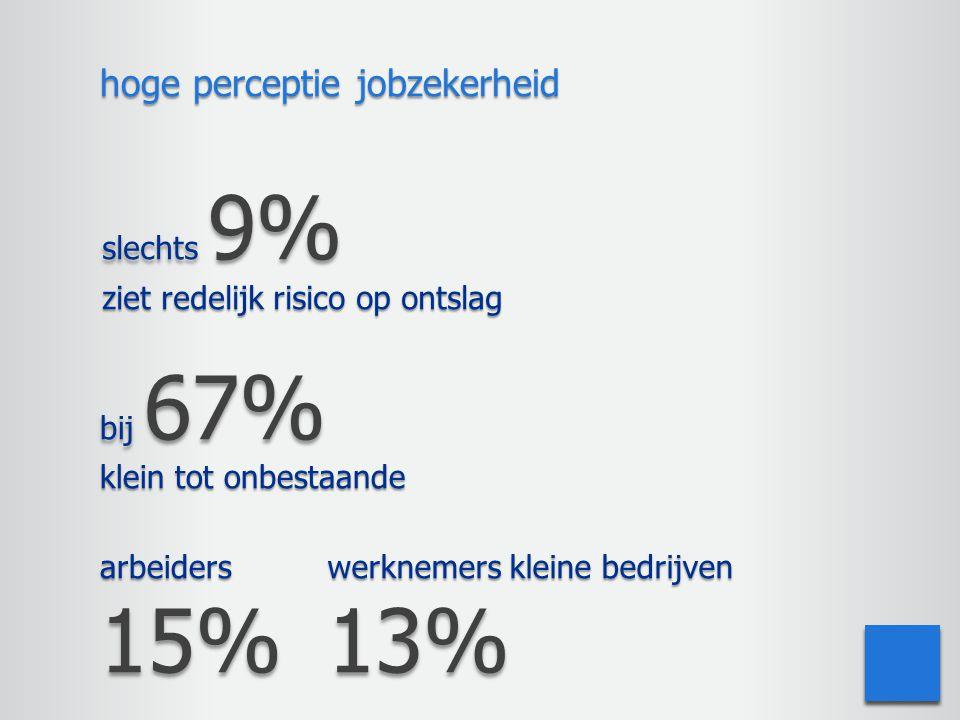 slechts 9% ziet redelijk risico op ontslag hoge perceptie jobzekerheid arbeiders15% werknemers kleine bedrijven 13% bij 67% klein tot onbestaande