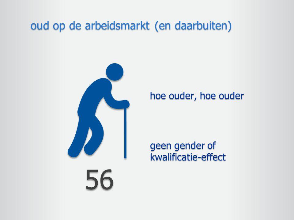 geen gender of kwalificatie-effect oud op de arbeidsmarkt (en daarbuiten) 56 hoe ouder, hoe ouder