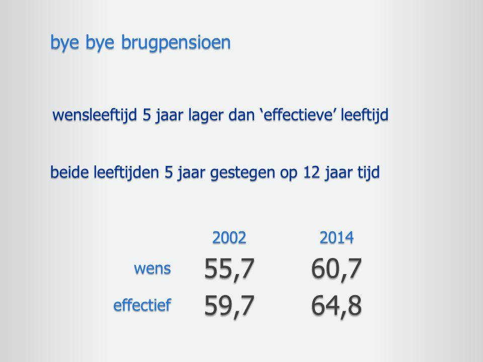 wensleeftijd 5 jaar lager dan 'effectieve' leeftijd bye bye brugpensioen beide leeftijden 5 jaar gestegen op 12 jaar tijd