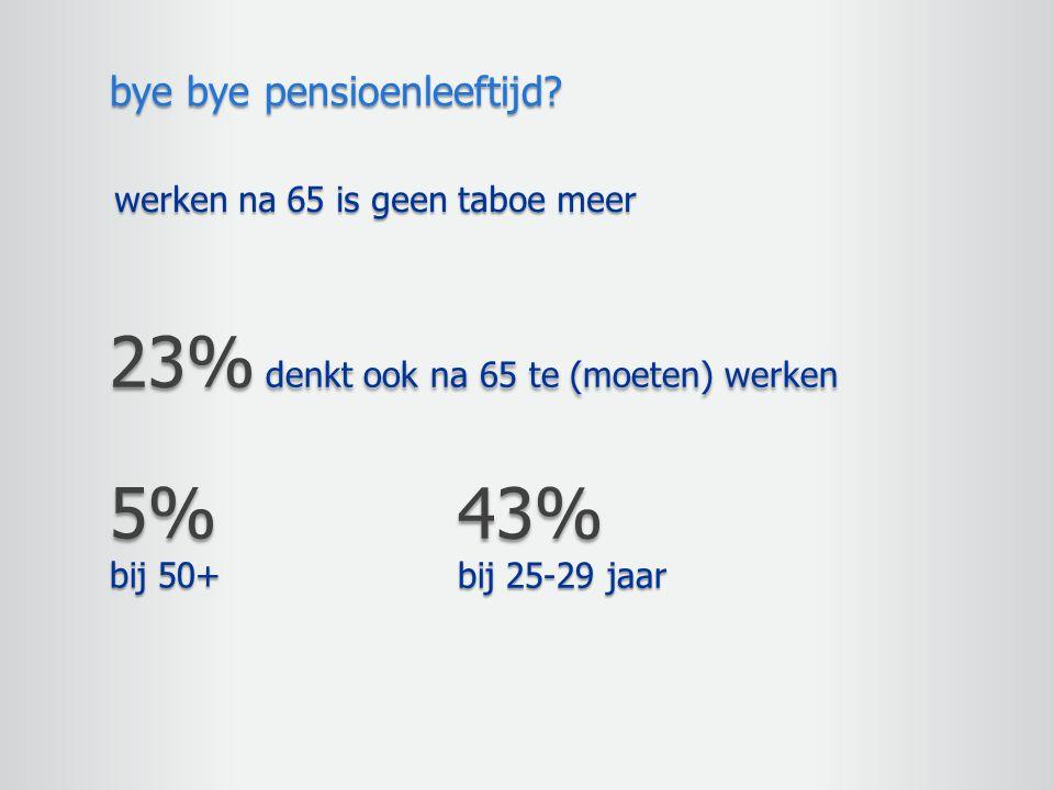 werken na 65 is geen taboe meer bye bye pensioenleeftijd? 23% denkt ook na 65 te (moeten) werken 43% bij 25-29 jaar 5% bij 50+