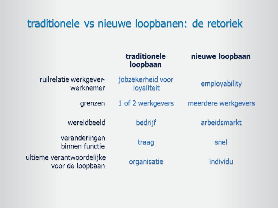 traditionele vs nieuwe loopbanen: de retoriek traditioneleloopbaan nieuwe loopbaan ruilrelatie werkgever -werknemer jobzekerheid voor loyaliteit emplo