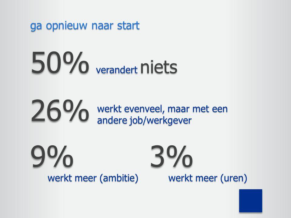 ga opnieuw naar start 9% werkt meer (ambitie) 3% werkt meer (uren) 26% werkt evenveel, maar met een andere job/werkgever 50% verandert niets