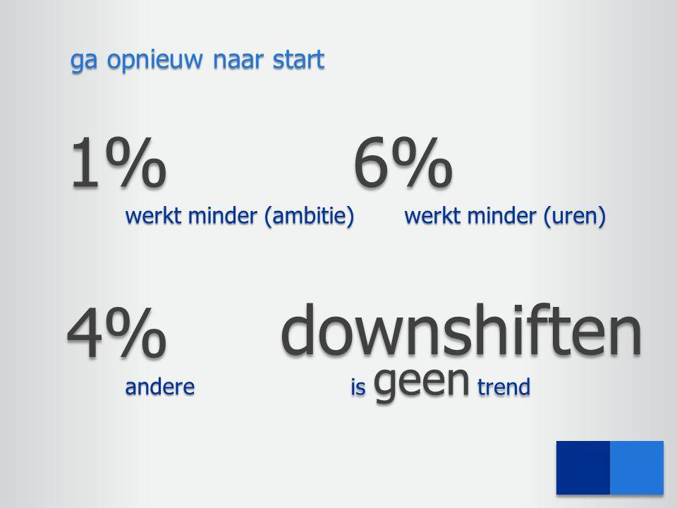 ga opnieuw naar start 6% werkt minder (uren) 4% andere downshiften is geen trend 1% werkt minder (ambitie)