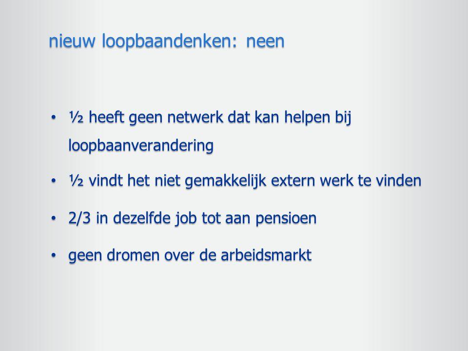 ½ heeft geen netwerk dat kan helpen bij loopbaanverandering ½ heeft geen netwerk dat kan helpen bij loopbaanverandering ½ vindt het niet gemakkelijk e