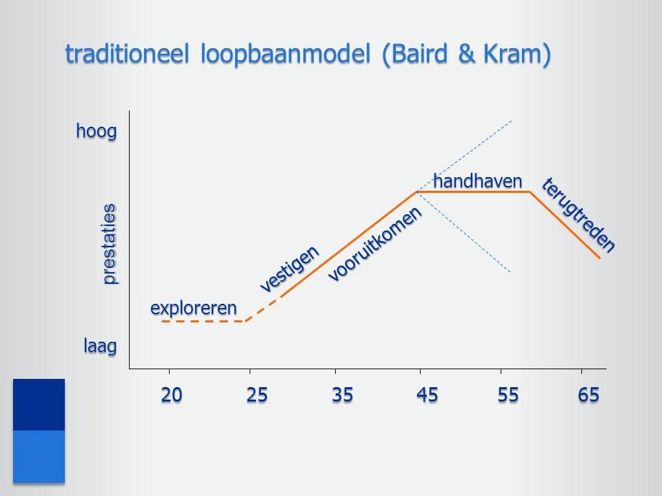 handhaven vooruitkomen 202535455565 prestaties hoog exploreren vestigen terugtreden laag traditioneel loopbaanmodel (Baird & Kram)