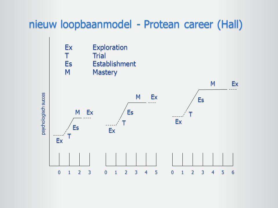 01230123450123456 T Ex Es MEx Ex T Es MEx Ex T Es MEx ExExploration TTrial EsEstablishment MMastery psychologisch succes nieuw loopbaanmodel - Protean