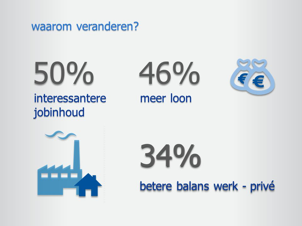 waarom veranderen? 50% interessantere jobinhoud 46% meer loon 34%34% betere balans werk - privé