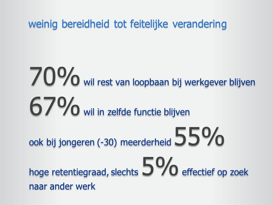 70% wil rest van loopbaan bij werkgever blijven 67% wil in zelfde functie blijven ook bij jongeren (-30) meerderheid 55% hoge retentiegraad, slechts 5