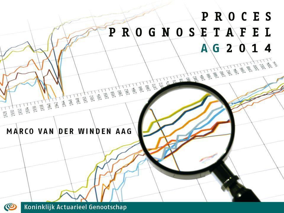 Prognosetafel AG2014 Inhoud 1.Modelstructuur en eigenschappen 2.Gebruik: als (best estimate) statische prognosetafel als stochastische scenariogenerator 3.Toegepaste kalibratiemethode 52