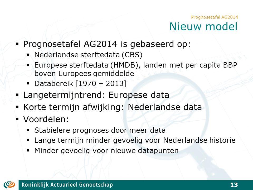 Prognosetafel AG2014 Nieuw model  Prognosetafel AG2014 is gebaseerd op:  Nederlandse sterftedata (CBS)  Europese sterftedata (HMDB), landen met per
