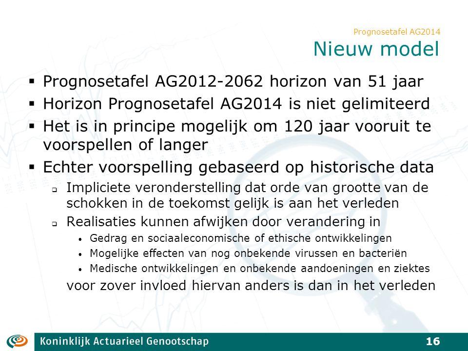Prognosetafel AG2014 Nieuw model  Prognosetafel AG2012-2062 horizon van 51 jaar  Horizon Prognosetafel AG2014 is niet gelimiteerd  Het is in princi