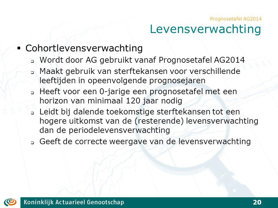 Prognosetafel AG2014 Levensverwachting  Cohortlevensverwachting  Wordt door AG gebruikt vanaf Prognosetafel AG2014  Maakt gebruik van sterftekansen