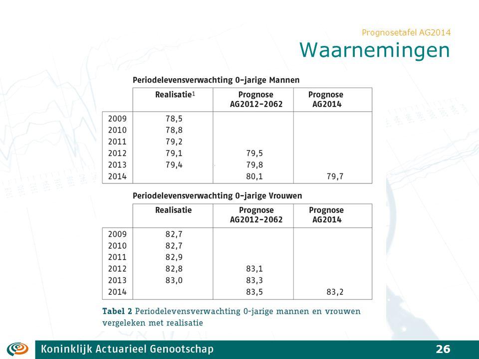 Prognosetafel AG2014 Waarnemingen 26