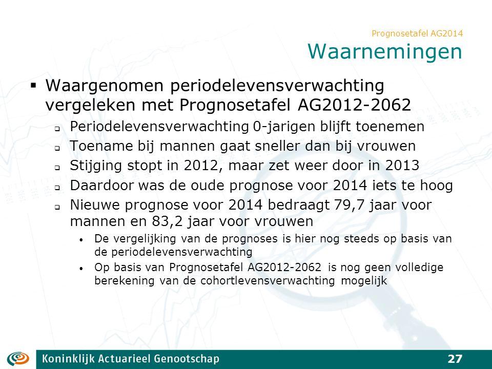 Prognosetafel AG2014 Waarnemingen  Waargenomen periodelevensverwachting vergeleken met Prognosetafel AG2012-2062  Periodelevensverwachting 0-jarigen
