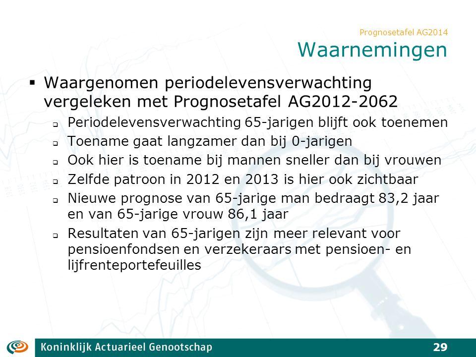 Prognosetafel AG2014 Waarnemingen  Waargenomen periodelevensverwachting vergeleken met Prognosetafel AG2012-2062  Periodelevensverwachting 65-jarige