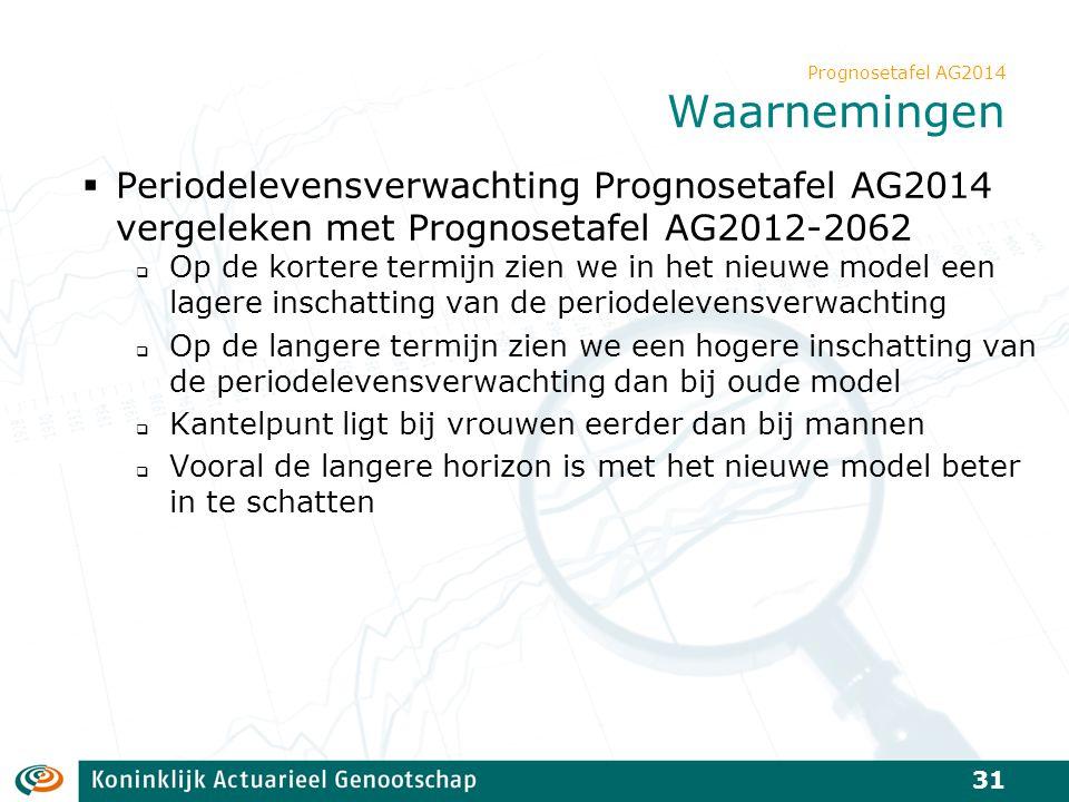 Prognosetafel AG2014 Waarnemingen  Periodelevensverwachting Prognosetafel AG2014 vergeleken met Prognosetafel AG2012-2062  Op de kortere termijn zie
