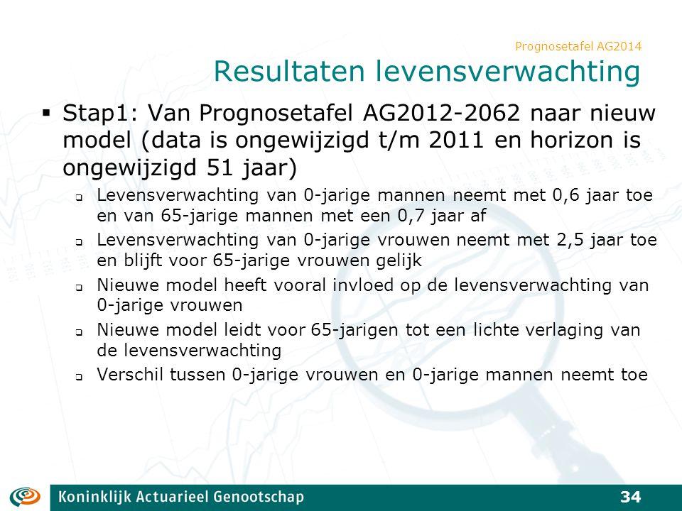 Prognosetafel AG2014 Resultaten levensverwachting  Stap1: Van Prognosetafel AG2012-2062 naar nieuw model (data is ongewijzigd t/m 2011 en horizon is