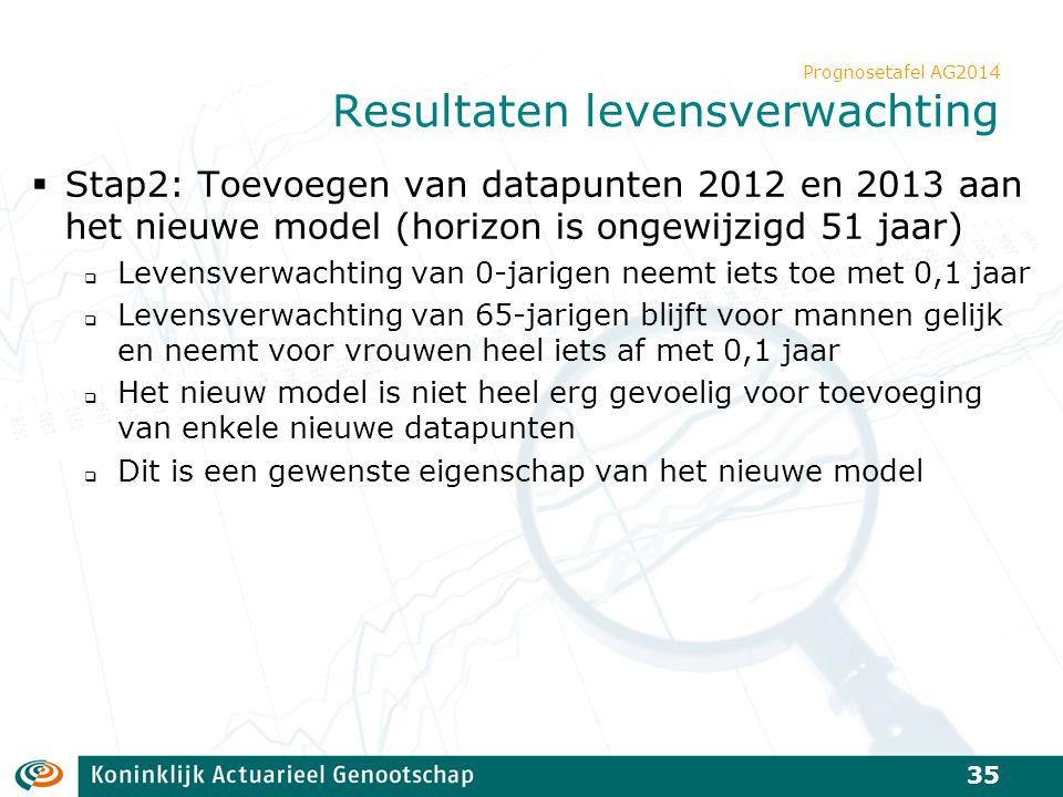 Prognosetafel AG2014 Resultaten levensverwachting  Stap2: Toevoegen van datapunten 2012 en 2013 aan het nieuwe model (horizon is ongewijzigd 51 jaar)