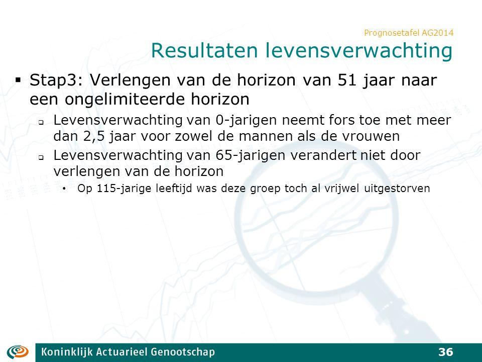 Prognosetafel AG2014 Resultaten levensverwachting  Stap3: Verlengen van de horizon van 51 jaar naar een ongelimiteerde horizon  Levensverwachting va