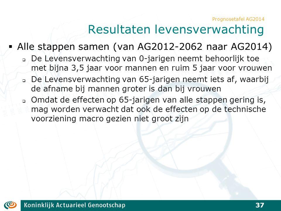 Prognosetafel AG2014 Resultaten levensverwachting  Alle stappen samen (van AG2012-2062 naar AG2014)  De Levensverwachting van 0-jarigen neemt behoor