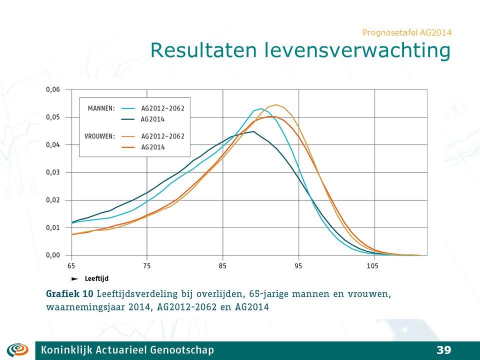 Prognosetafel AG2014 Resultaten levensverwachting 39