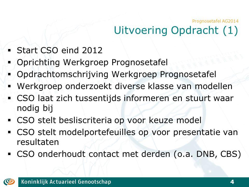 Prognosetafel AG2014 Modelstructuur Decompositie van hazard rates in twee delen: Europese landen met vergelijkbare welvaart: gezamenlijke trend naar beneden Specifiek Nederlandse afwijking t.o.v.