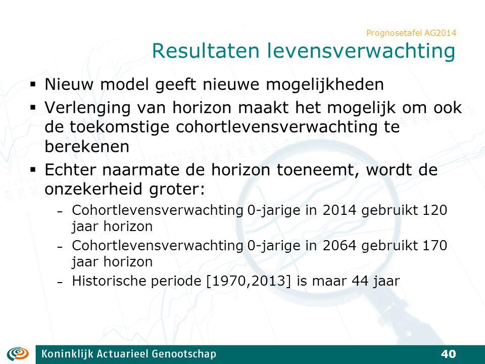 Prognosetafel AG2014 Resultaten levensverwachting  Nieuw model geeft nieuwe mogelijkheden  Verlenging van horizon maakt het mogelijk om ook de toeko