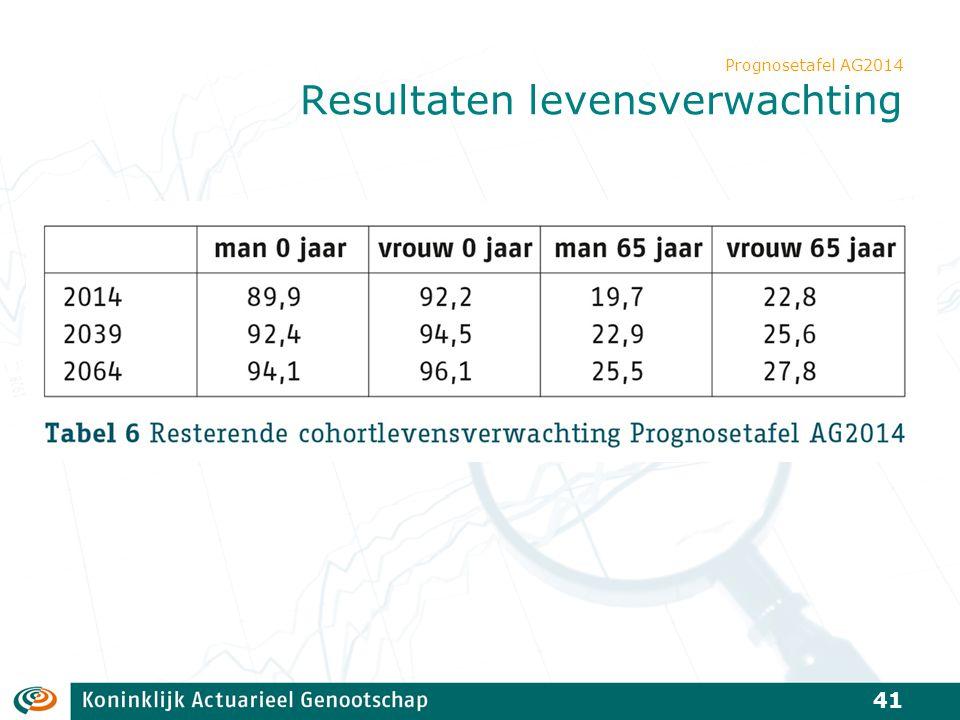 Prognosetafel AG2014 Resultaten levensverwachting 41