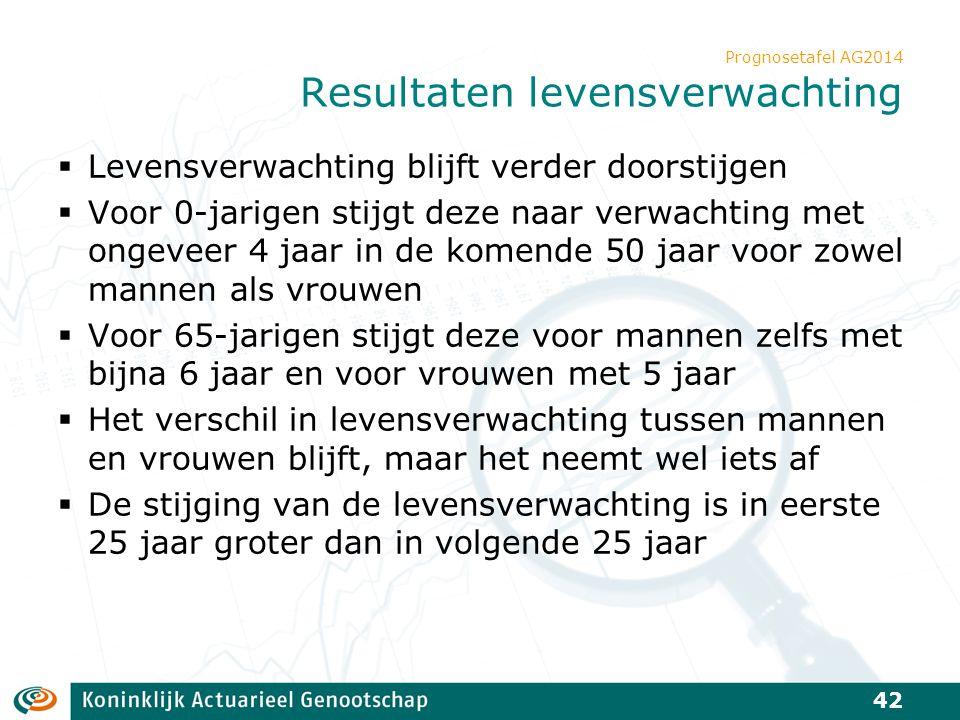 Prognosetafel AG2014 Resultaten levensverwachting  Levensverwachting blijft verder doorstijgen  Voor 0-jarigen stijgt deze naar verwachting met onge