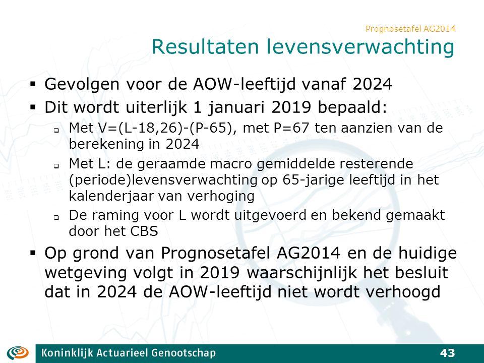 Prognosetafel AG2014 Resultaten levensverwachting  Gevolgen voor de AOW-leeftijd vanaf 2024  Dit wordt uiterlijk 1 januari 2019 bepaald:  Met V=(L-
