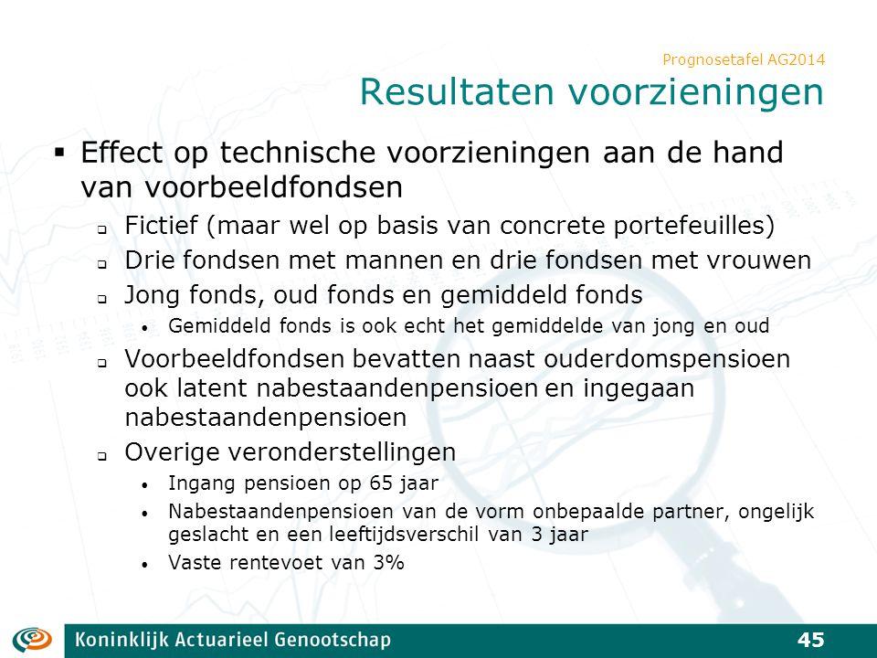 Prognosetafel AG2014 Resultaten voorzieningen  Effect op technische voorzieningen aan de hand van voorbeeldfondsen  Fictief (maar wel op basis van c
