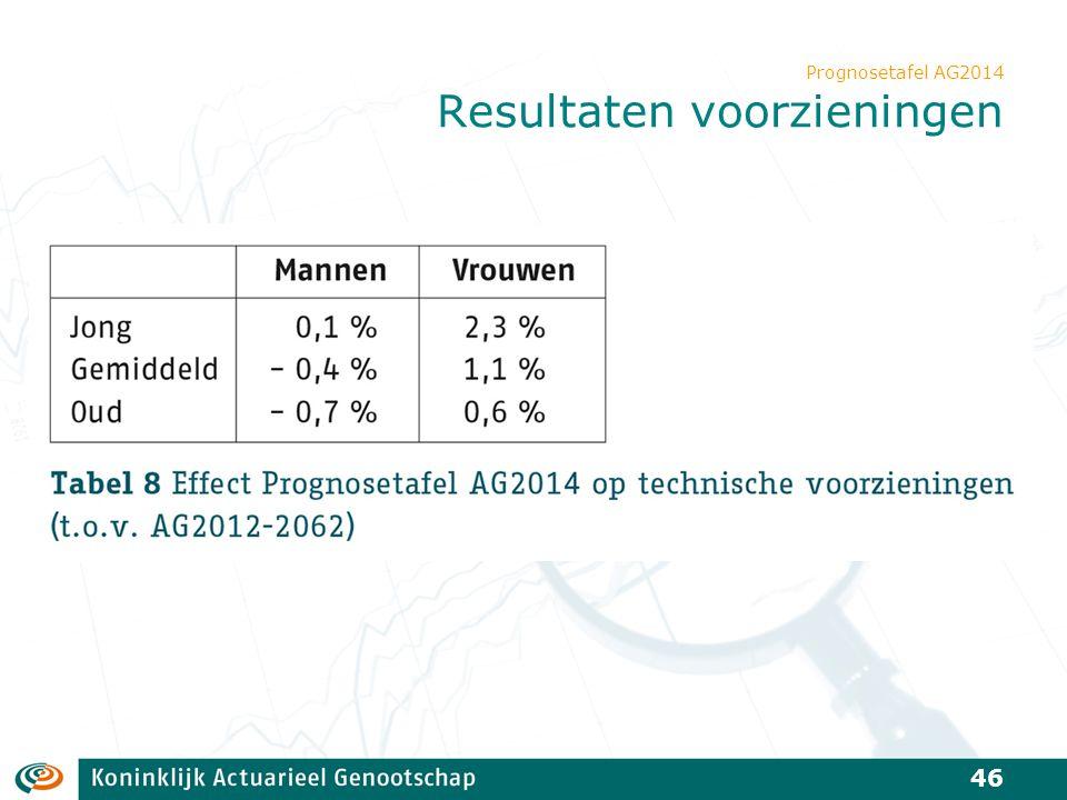 Prognosetafel AG2014 Resultaten voorzieningen 46