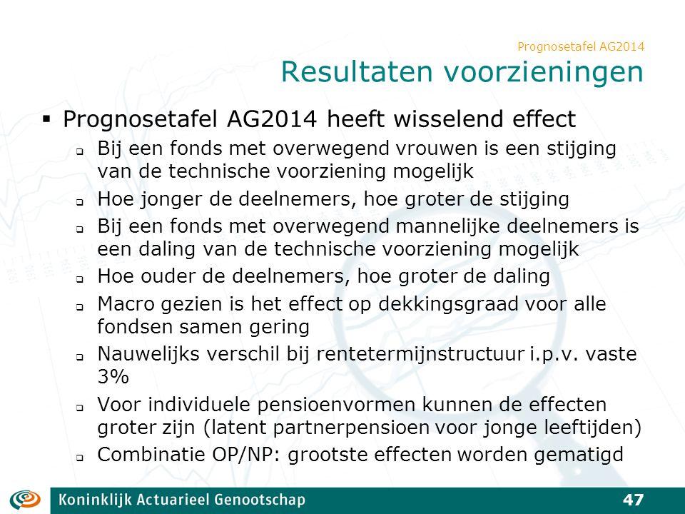 Prognosetafel AG2014 Resultaten voorzieningen  Prognosetafel AG2014 heeft wisselend effect  Bij een fonds met overwegend vrouwen is een stijging van