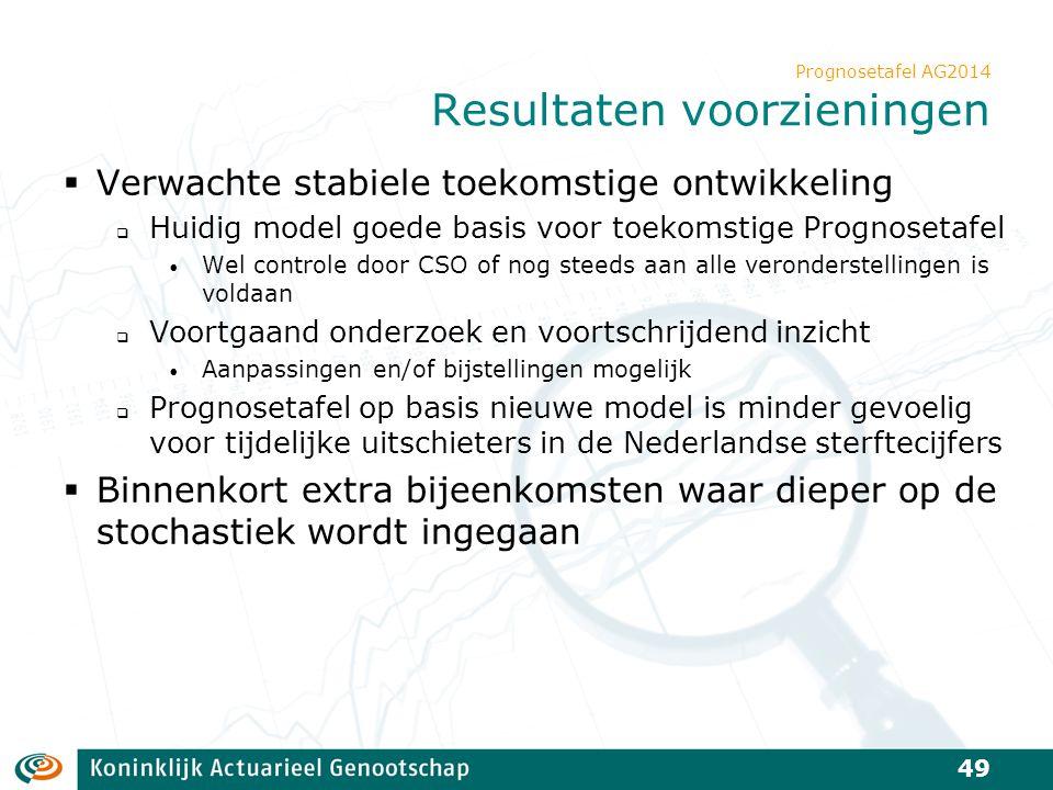 Prognosetafel AG2014 Resultaten voorzieningen  Verwachte stabiele toekomstige ontwikkeling  Huidig model goede basis voor toekomstige Prognosetafel