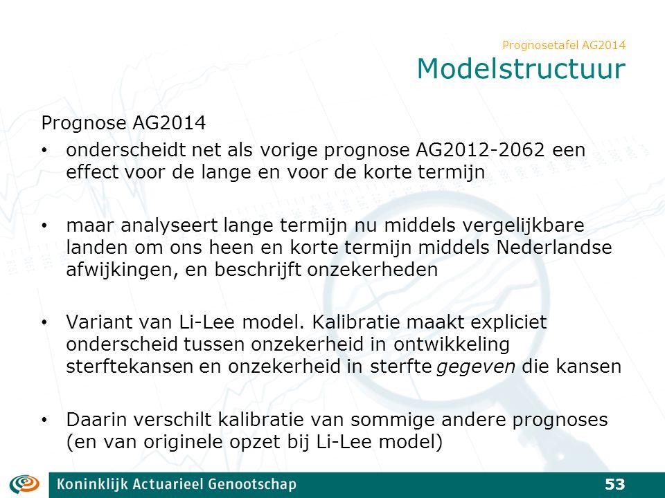 Prognosetafel AG2014 Modelstructuur Prognose AG2014 onderscheidt net als vorige prognose AG2012-2062 een effect voor de lange en voor de korte termijn