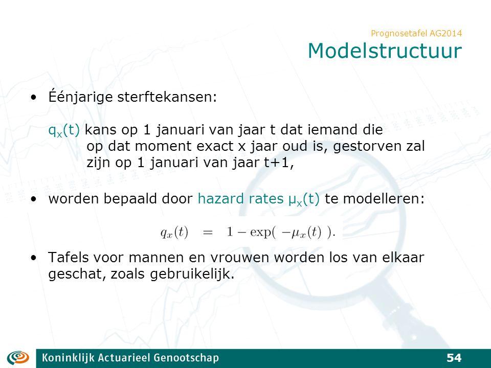 Prognosetafel AG2014 Modelstructuur Éénjarige sterftekansen: q x (t) kans op 1 januari van jaar t dat iemand die op dat moment exact x jaar oud is, ge