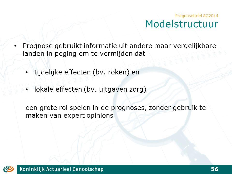 Prognosetafel AG2014 Modelstructuur Prognose gebruikt informatie uit andere maar vergelijkbare landen in poging om te vermijden dat tijdelijke effecte