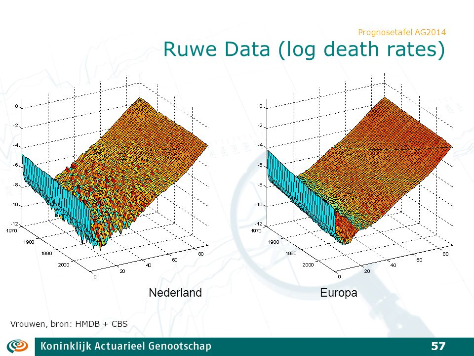 Prognosetafel AG2014 Ruwe Data (log death rates) 57 Vrouwen, bron: HMDB + CBS NederlandEuropa