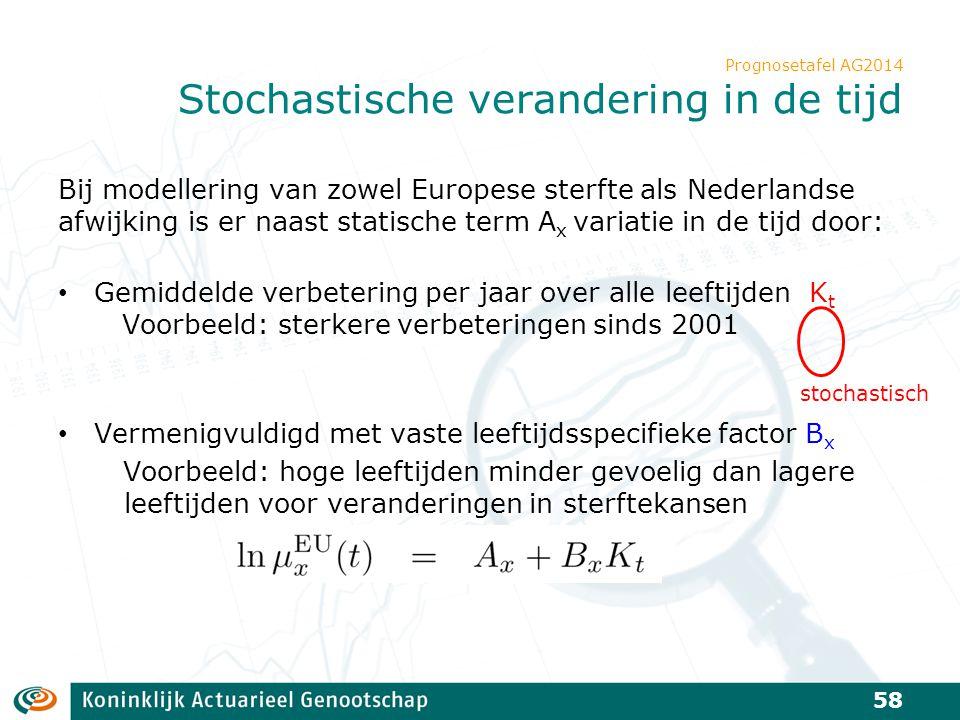 Prognosetafel AG2014 Stochastische verandering in de tijd Bij modellering van zowel Europese sterfte als Nederlandse afwijking is er naast statische t