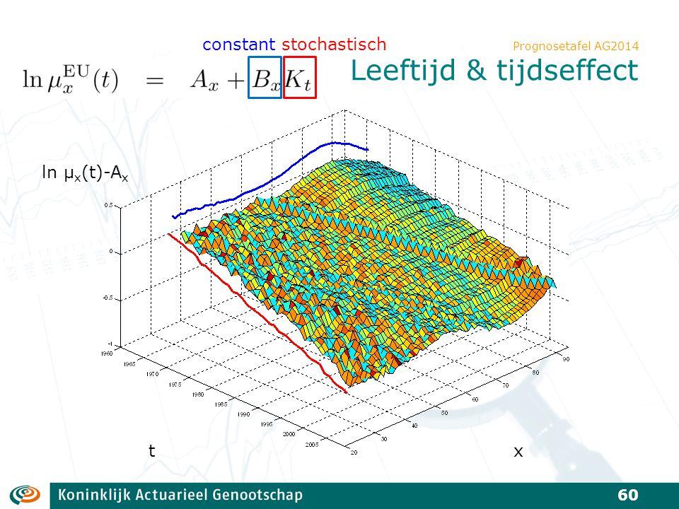 Prognosetafel AG2014 Leeftijd & tijdseffect 60 ln μ x (t)-A x constant stochastisch tx