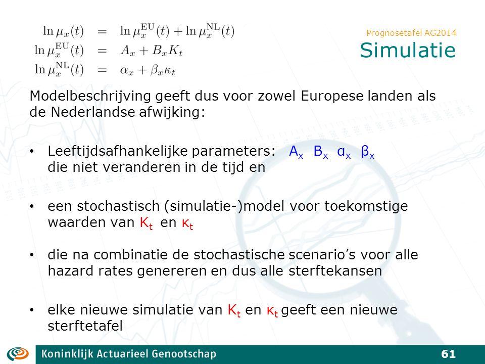 Prognosetafel AG2014 Simulatie Modelbeschrijving geeft dus voor zowel Europese landen als de Nederlandse afwijking: Leeftijdsafhankelijke parameters: