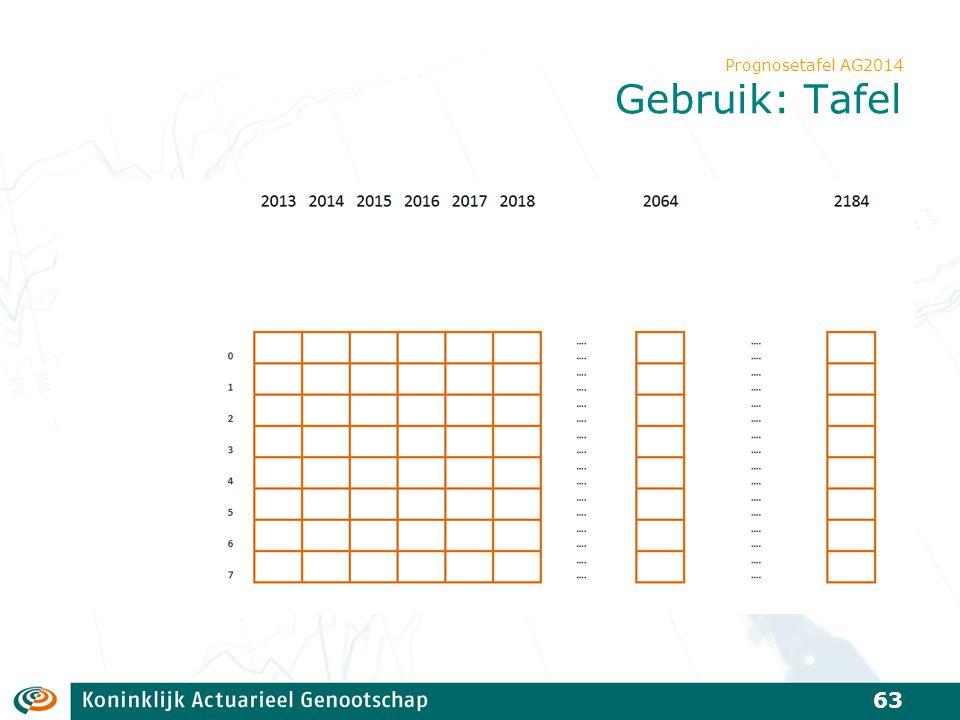 Prognosetafel AG2014 Gebruik: Tafel 63