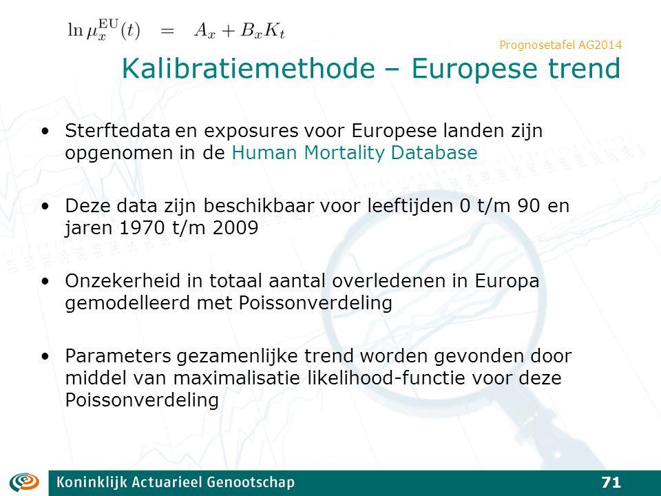 Prognosetafel AG2014 Kalibratiemethode – Europese trend Sterftedata en exposures voor Europese landen zijn opgenomen in de Human Mortality Database De