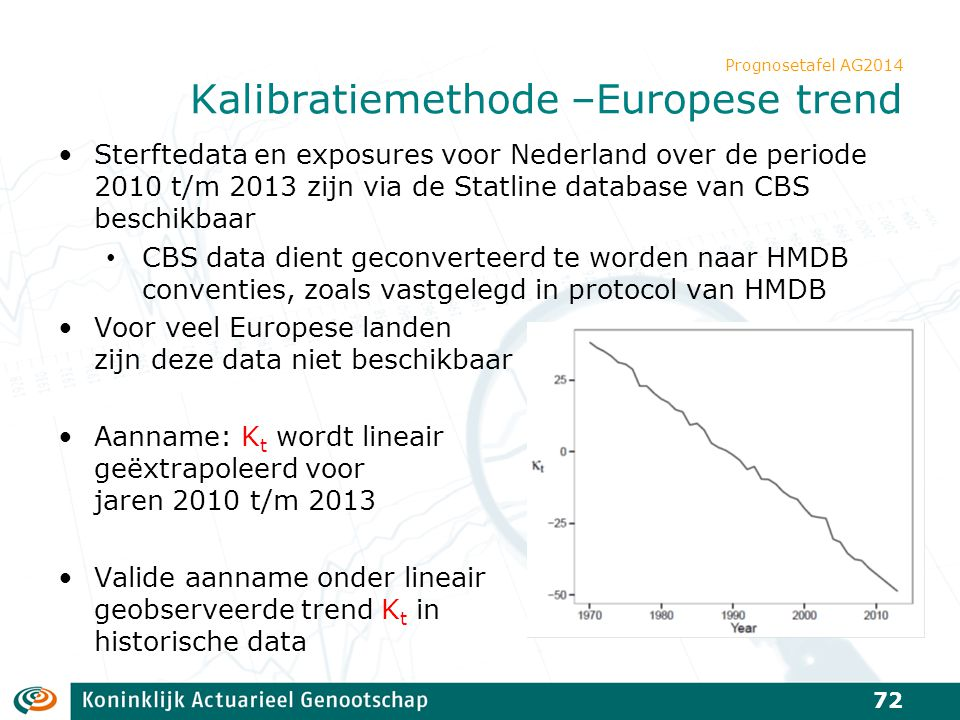 Prognosetafel AG2014 Kalibratiemethode –Europese trend Sterftedata en exposures voor Nederland over de periode 2010 t/m 2013 zijn via de Statline data