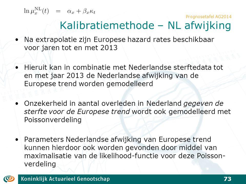 Prognosetafel AG2014 Kalibratiemethode – NL afwijking Na extrapolatie zijn Europese hazard rates beschikbaar voor jaren tot en met 2013 Hieruit kan in