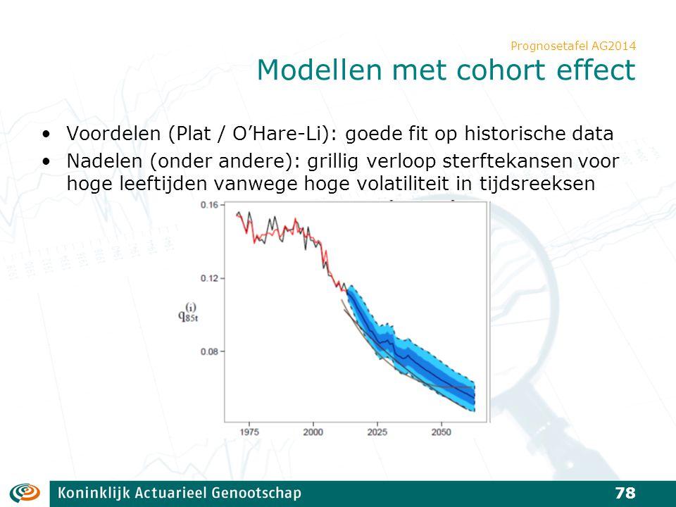 Prognosetafel AG2014 Modellen met cohort effect Voordelen (Plat / O'Hare-Li): goede fit op historische data Nadelen (onder andere): grillig verloop st