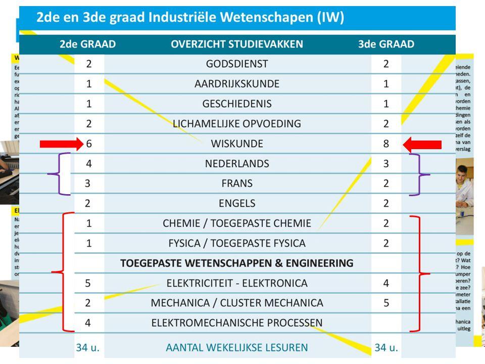 Industriële Wetenschappen + Elektromechanica Voortstuderen is een must Technische functie in een bedrijf productieverantwoordelijke onderhoudstechnicus operator Zelfstandige ondernemer ET / MVT / AT Arbeidsmarkt na TSO